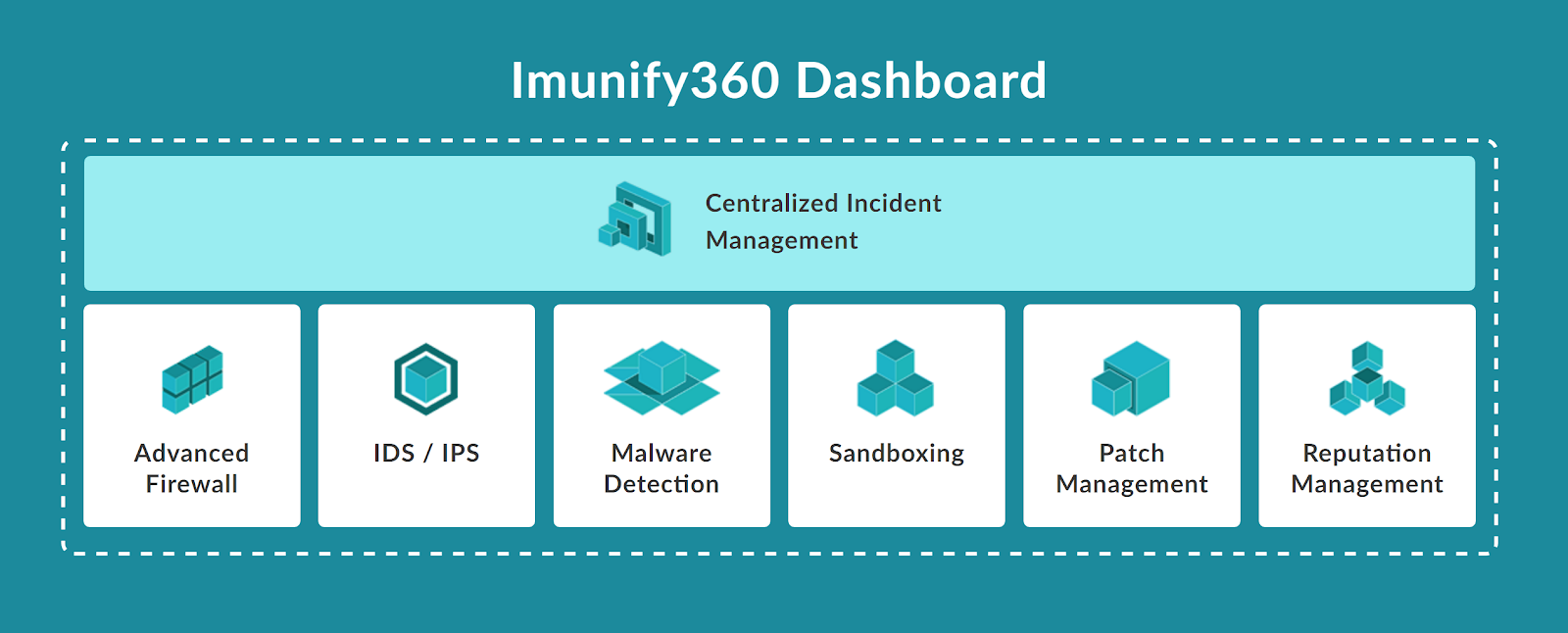Imunify360 Centralized Dashboard